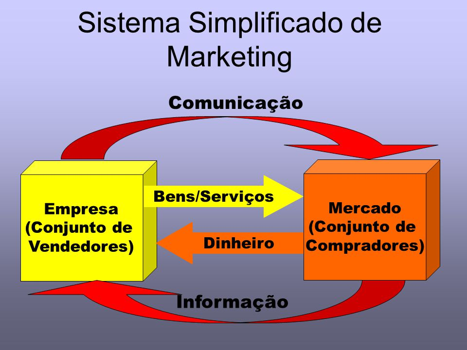 Sistema Simplificado de Marketing