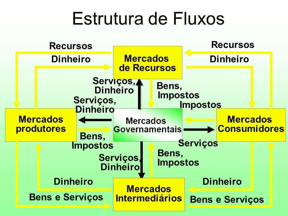 Estrutura de Fluxos Recursos Mercados de Recursos Dinheiro Impostos
