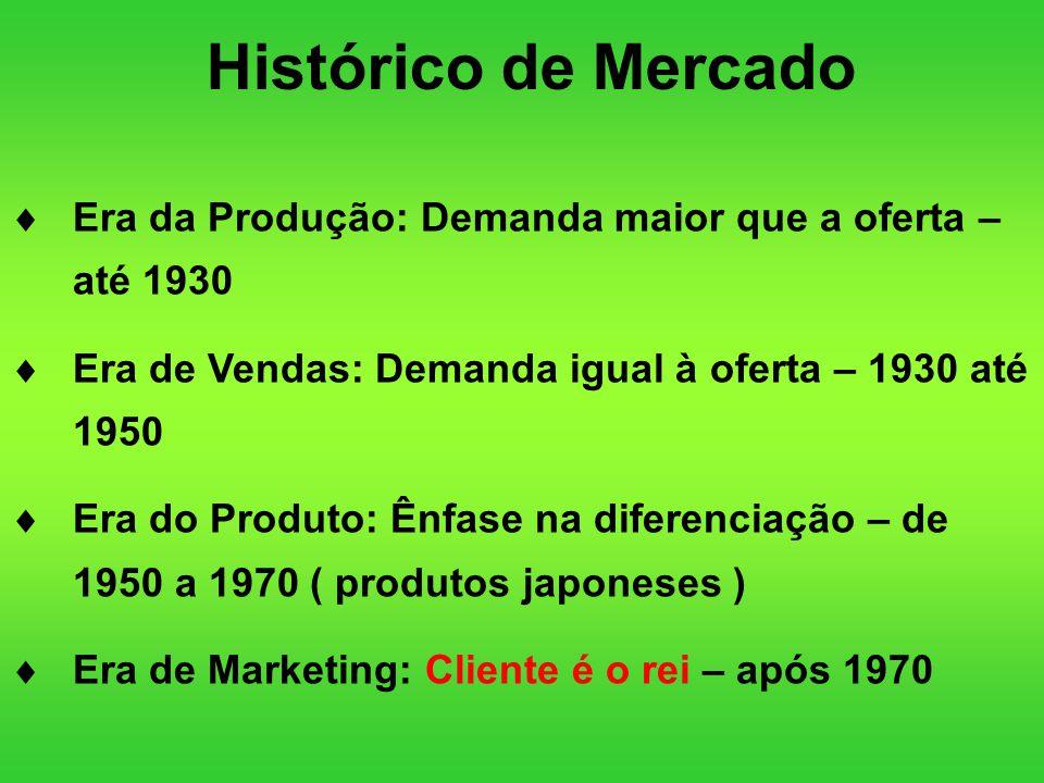 Histórico de Mercado Era da Produção: Demanda maior que a oferta – até 1930. Era de Vendas: Demanda igual à oferta – 1930 até 1950.
