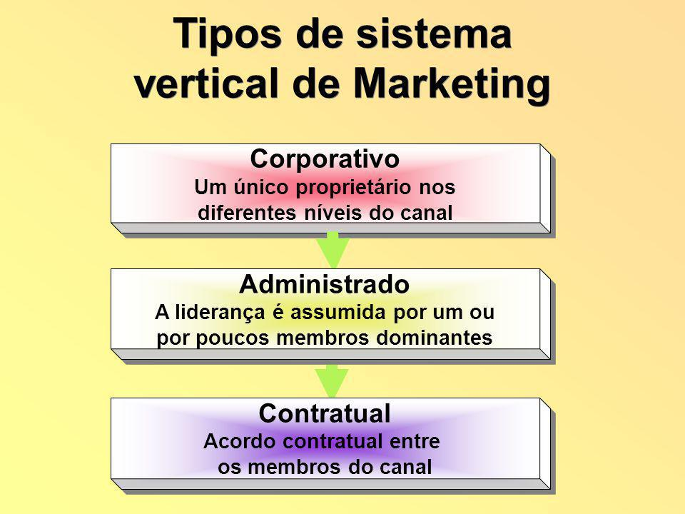 Tipos de sistema vertical de Marketing