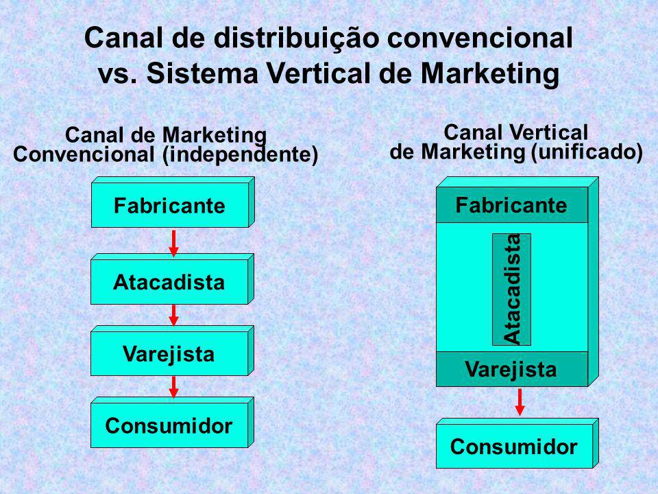 Canal de distribuição convencional vs. Sistema Vertical de Marketing
