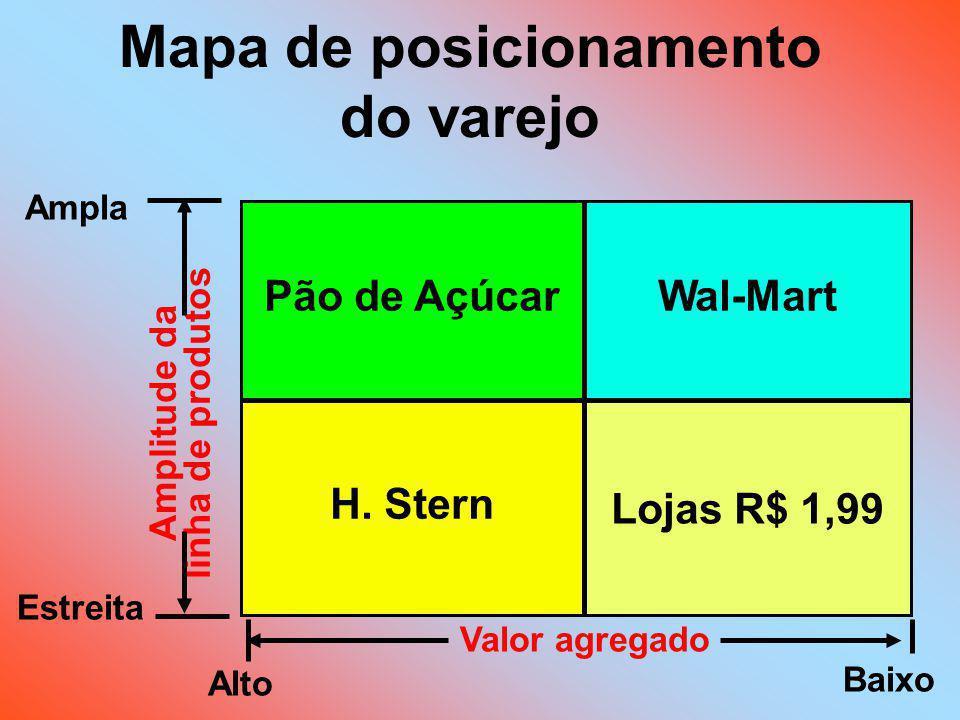 Mapa de posicionamento do varejo