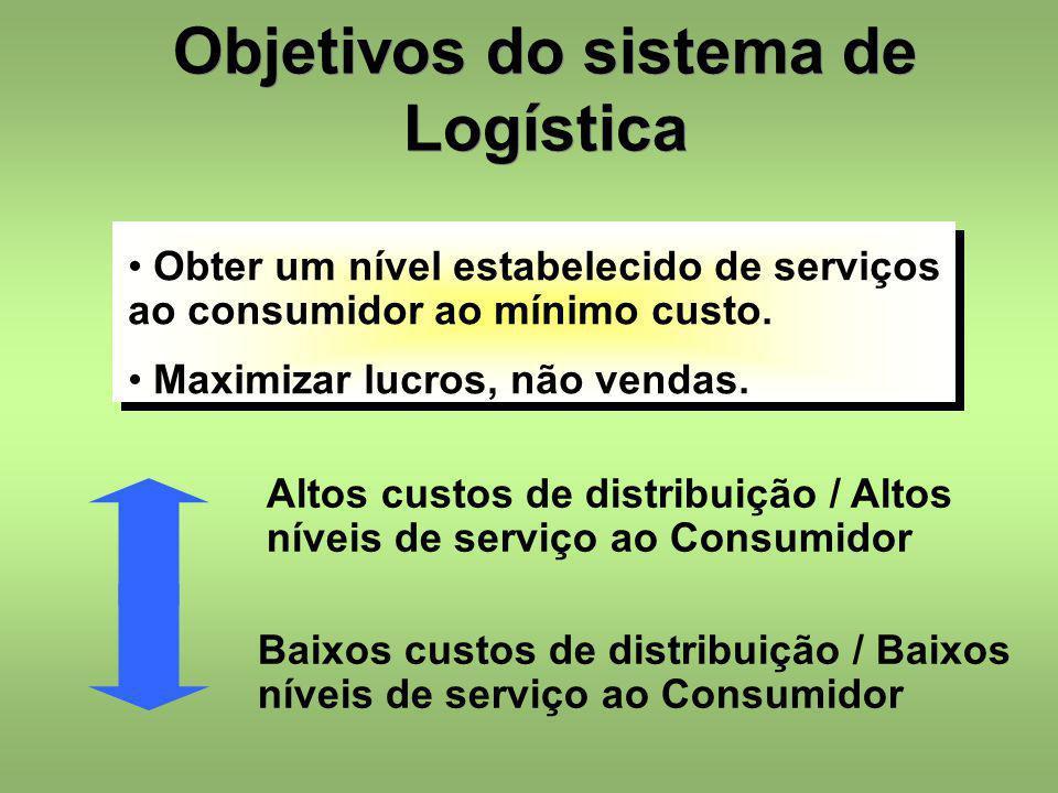 Objetivos do sistema de Logística