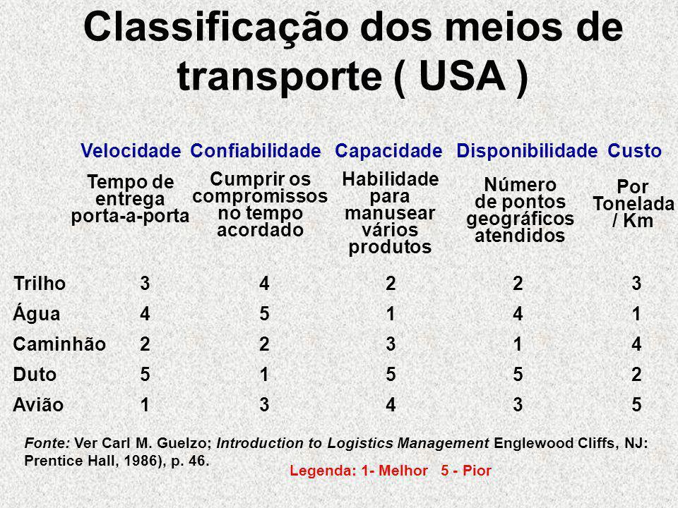 Classificação dos meios de transporte ( USA )