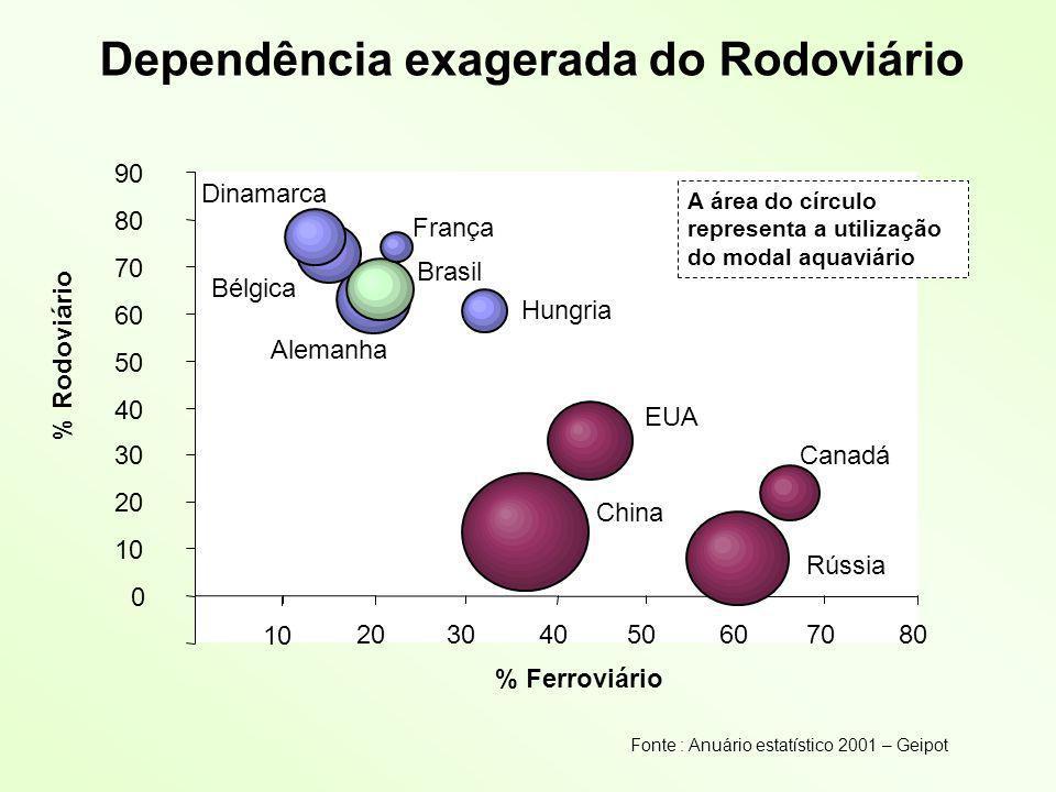Dependência exagerada do Rodoviário