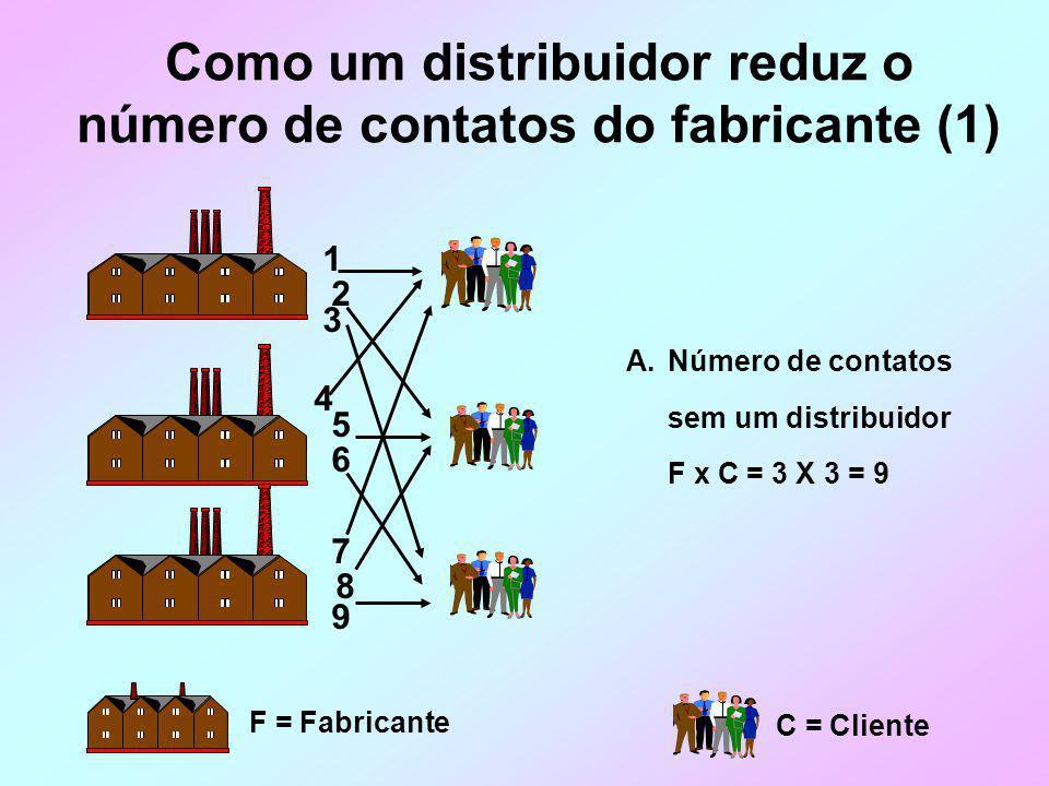 Como um distribuidor reduz o número de contatos do fabricante (1)