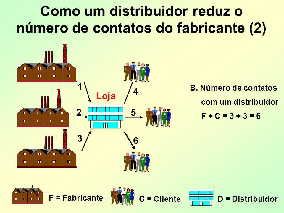 Como um distribuidor reduz o número de contatos do fabricante (2)