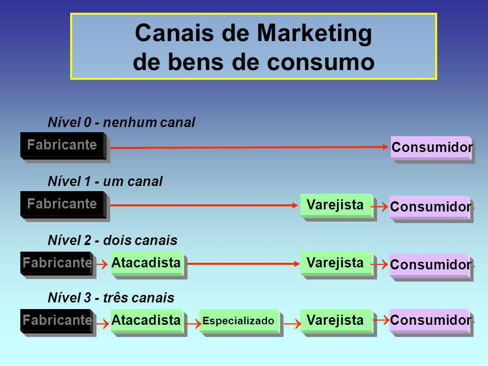 Canais de Marketing de bens de consumo