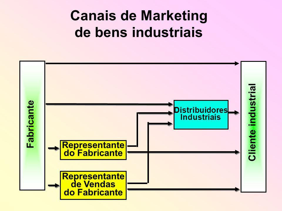 Canais de Marketing de bens industriais