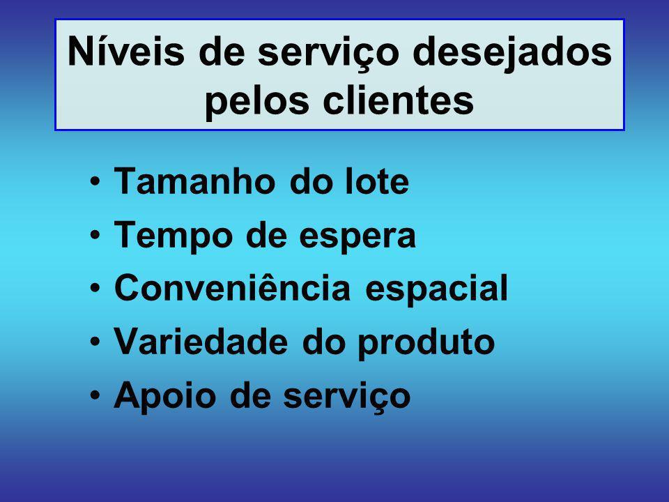 Níveis de serviço desejados pelos clientes