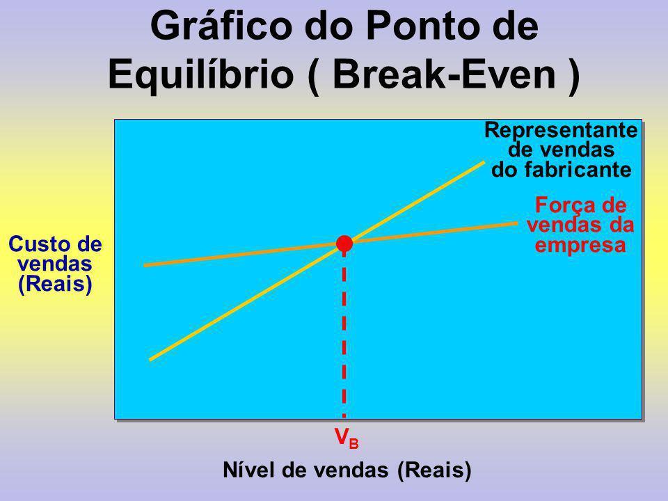 Gráfico do Ponto de Equilíbrio ( Break-Even )
