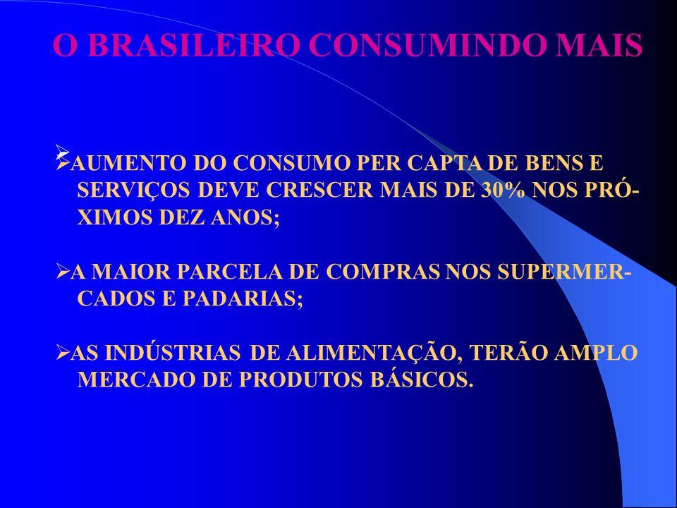 O BRASILEIRO CONSUMINDO MAIS