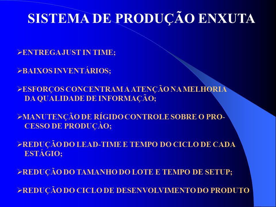 SISTEMA DE PRODUÇÃO ENXUTA