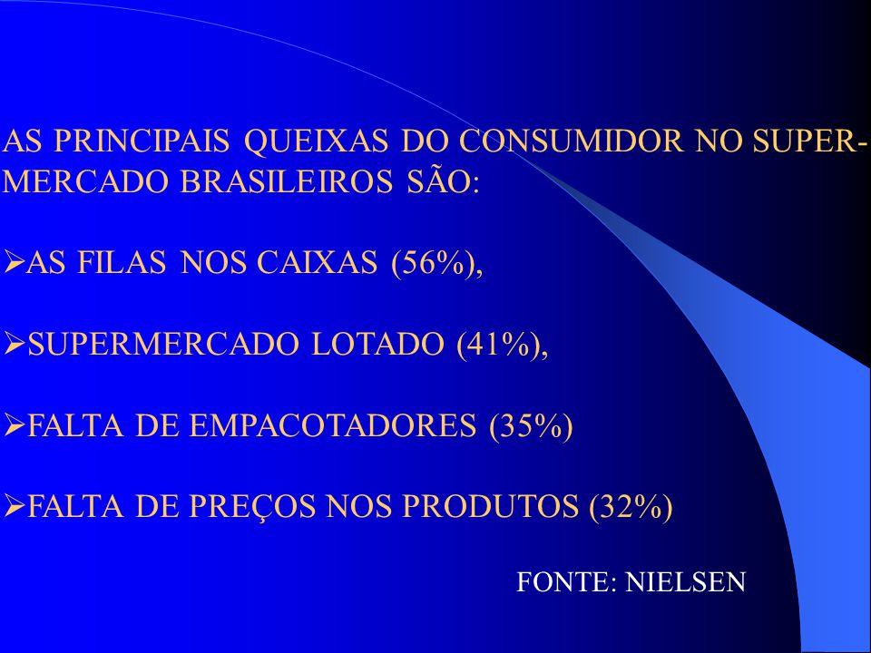 AS PRINCIPAIS QUEIXAS DO CONSUMIDOR NO SUPER- MERCADO BRASILEIROS SÃO: