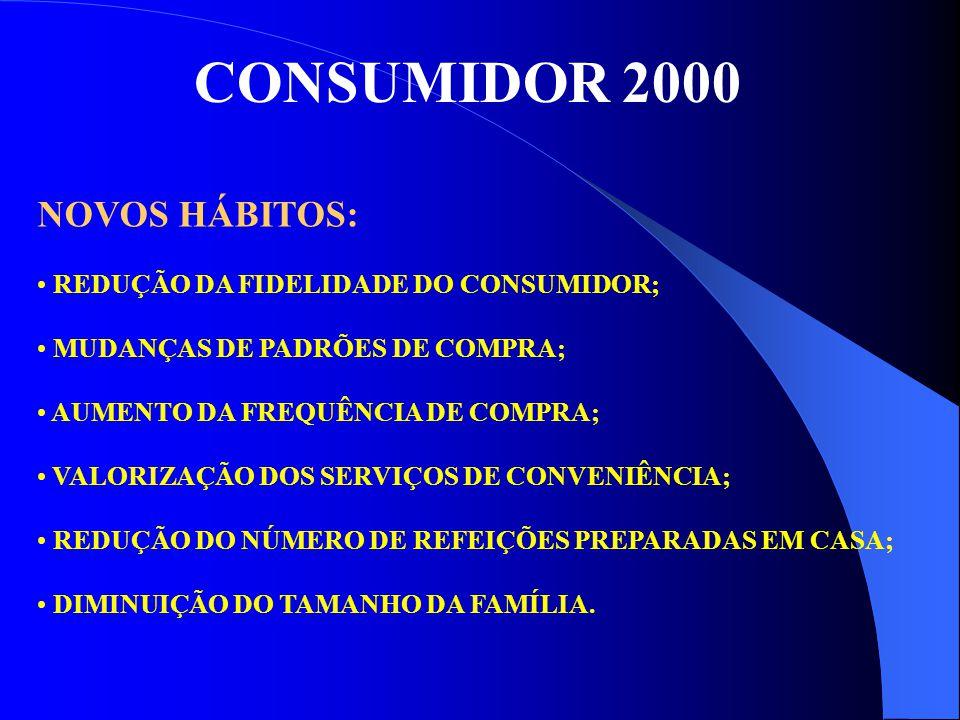 CONSUMIDOR 2000 NOVOS HÁBITOS: REDUÇÃO DA FIDELIDADE DO CONSUMIDOR;