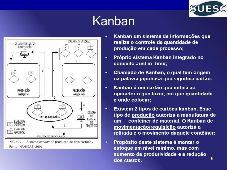Kanban Kanban um sistema de informações que realiza o controle da quantidade de produção em cada processo;