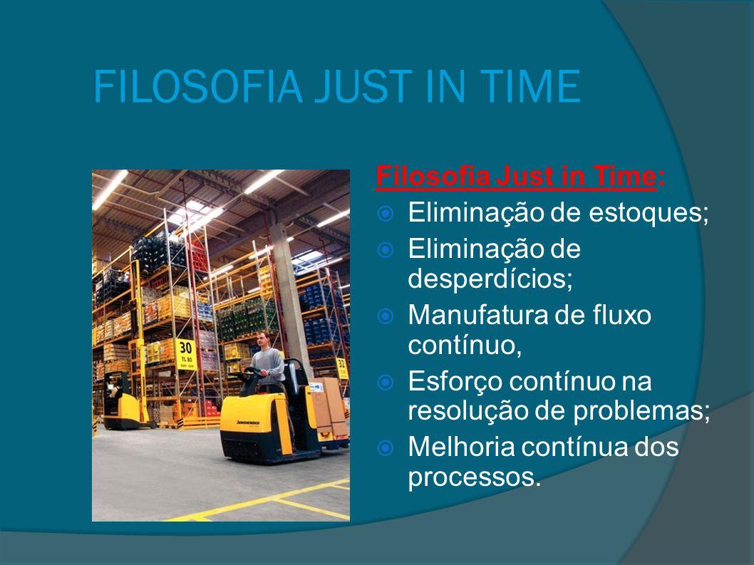FILOSOFIA JUST IN TIME Filosofia Just in Time: Eliminação de estoques;