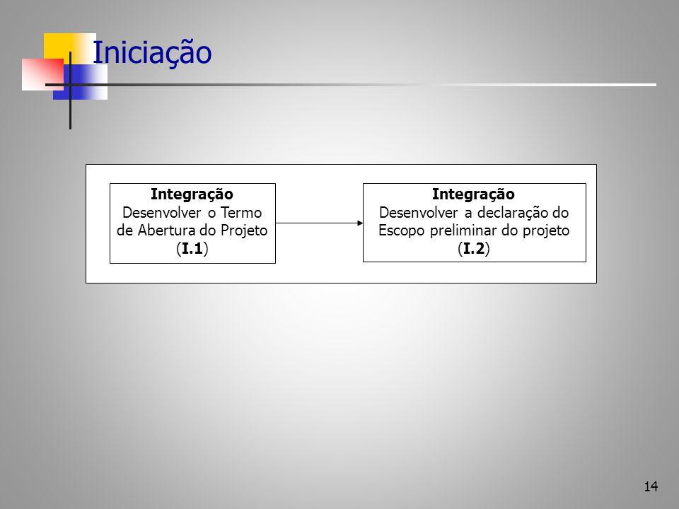Iniciação Integração Desenvolver o Termo de Abertura do Projeto (I.1)