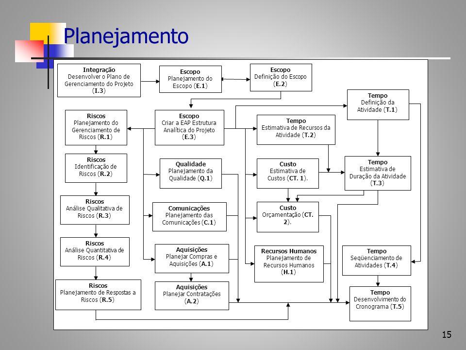 Planejamento Qualidade Planejamento da Qualidade (Q.1) Custo