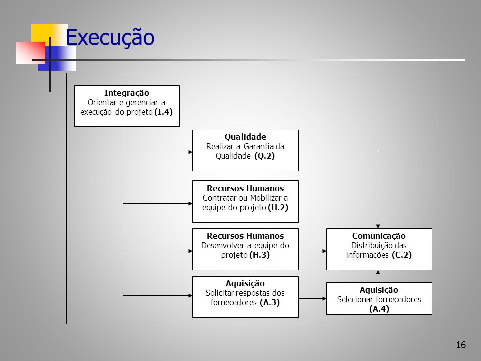 Execução Qualidade Realizar a Garantia da Qualidade (Q.2) Integração