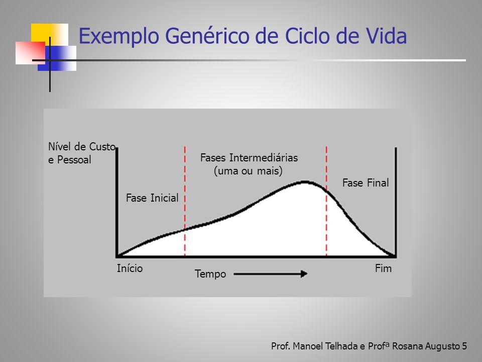 Exemplo Genérico de Ciclo de Vida