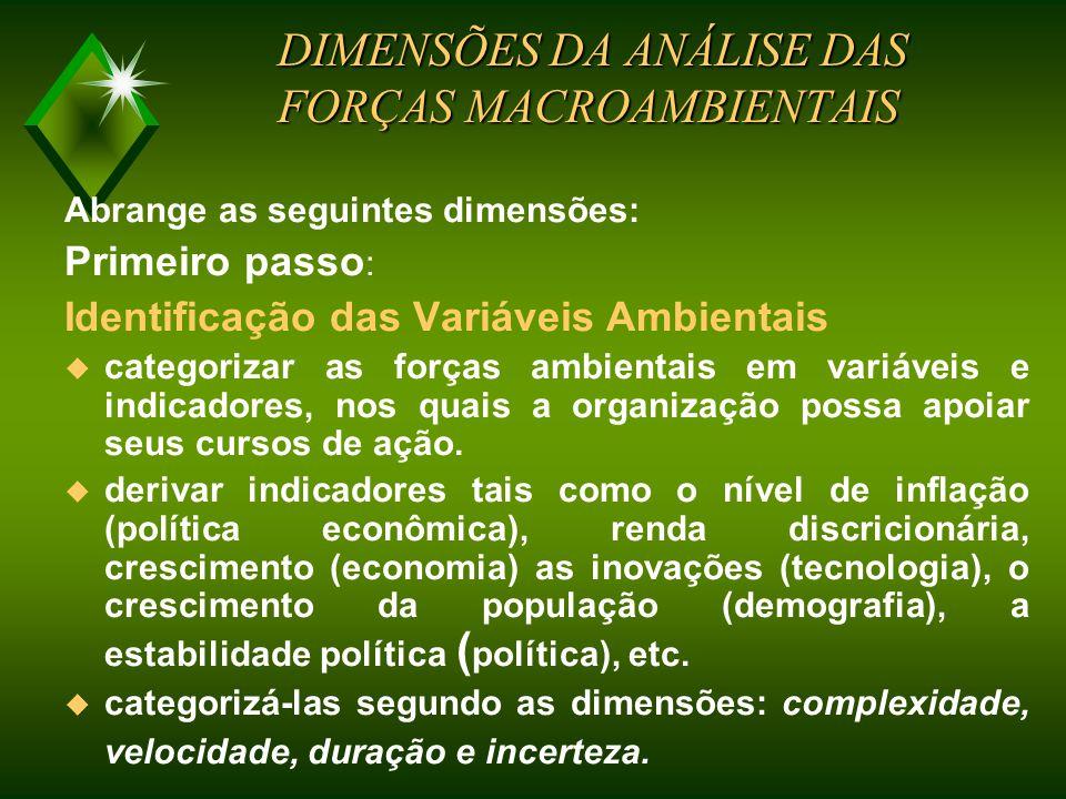 DIMENSÕES DA ANÁLISE DAS FORÇAS MACROAMBIENTAIS
