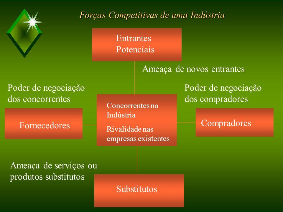 Forças Competitivas de uma Indústria