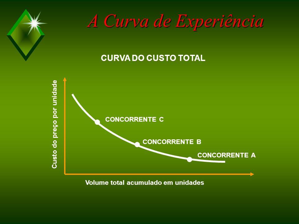 A Curva de Experiência CURVA DO CUSTO TOTAL Custo do preço por unidade