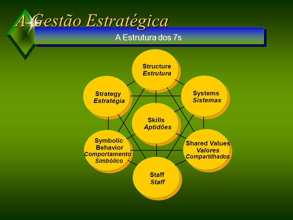 A Gestão Estratégica A Estrutura dos 7s Structure Estrutura Strategy