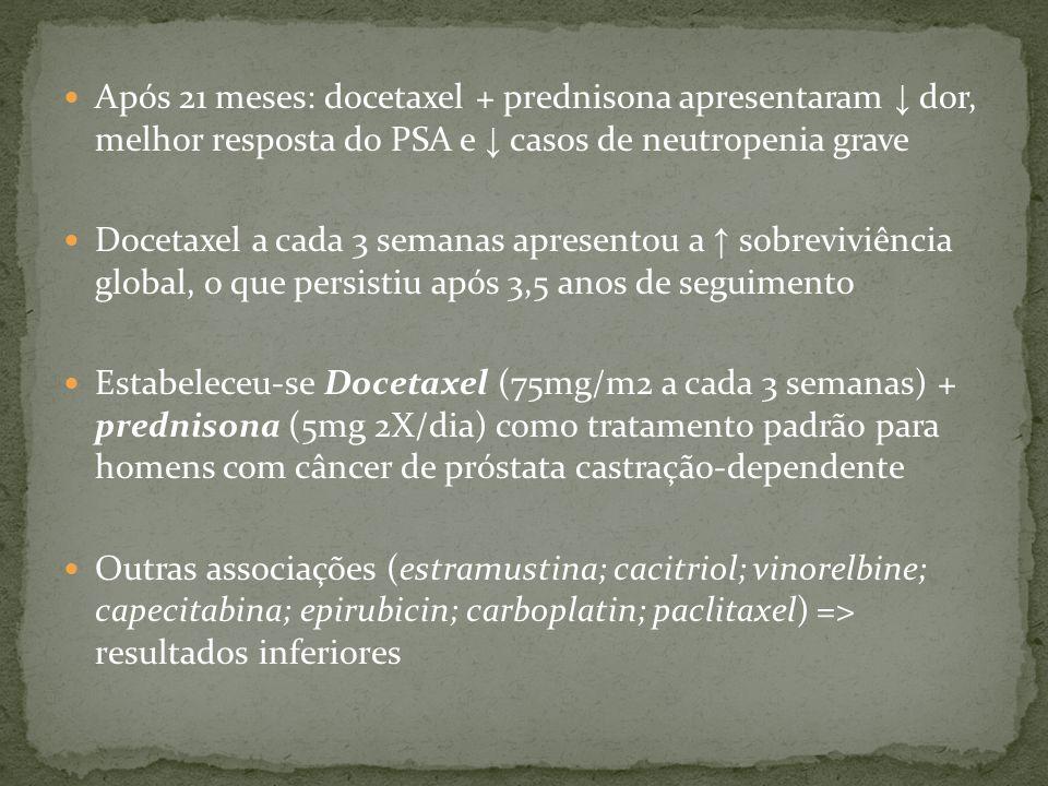 Após 21 meses: docetaxel + prednisona apresentaram ↓ dor, melhor resposta do PSA e ↓ casos de neutropenia grave