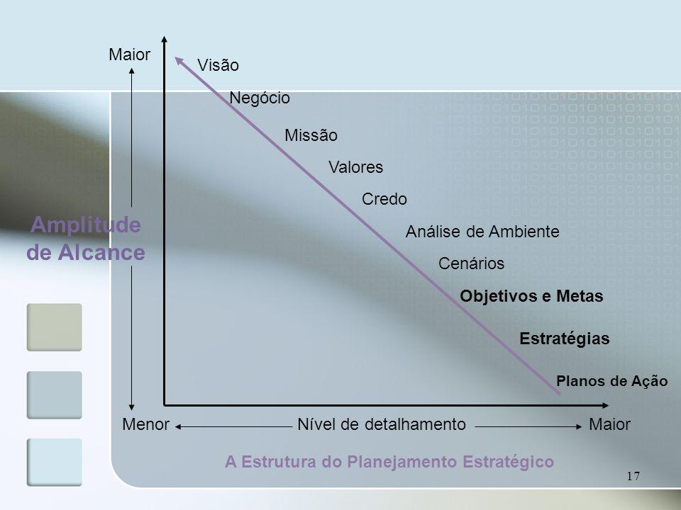 A Estrutura do Planejamento Estratégico