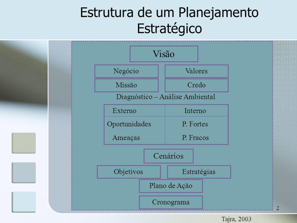 Estrutura de um Planejamento Estratégico
