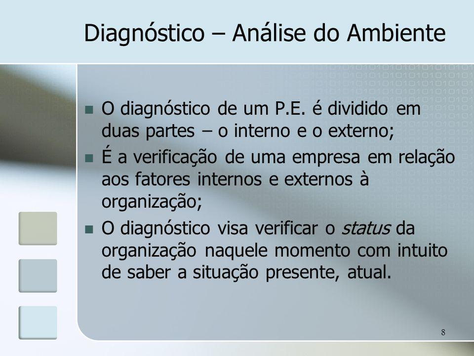 Diagnóstico – Análise do Ambiente