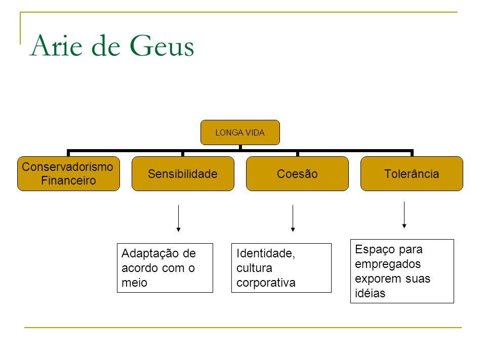 Arie de Geus Espaço para empregados exporem suas idéias