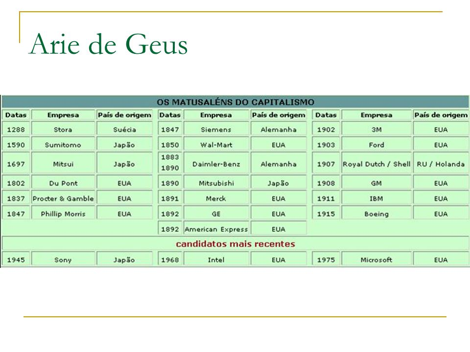 Arie de Geus