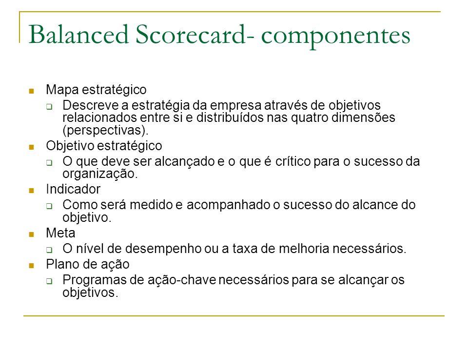 Balanced Scorecard- componentes