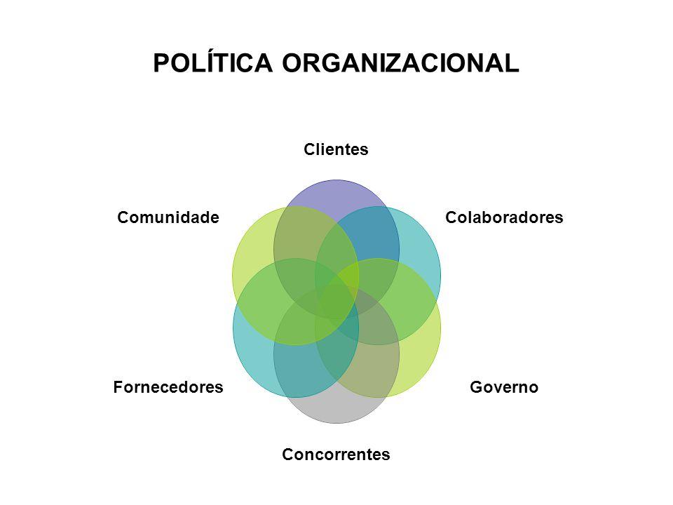 POLÍTICA ORGANIZACIONAL
