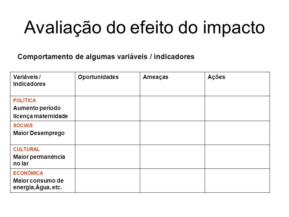 Avaliação do efeito do impacto