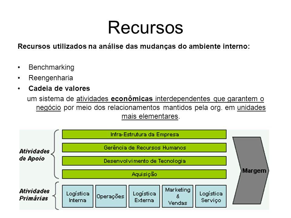 Recursos Recursos utilizados na análise das mudanças do ambiente interno: Benchmarking. Reengenharia.