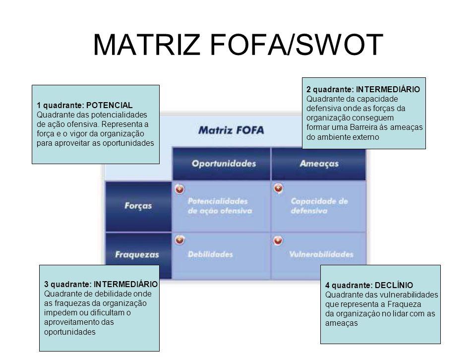 MATRIZ FOFA/SWOT 2 quadrante: INTERMEDIÁRIO Quadrante da capacidade