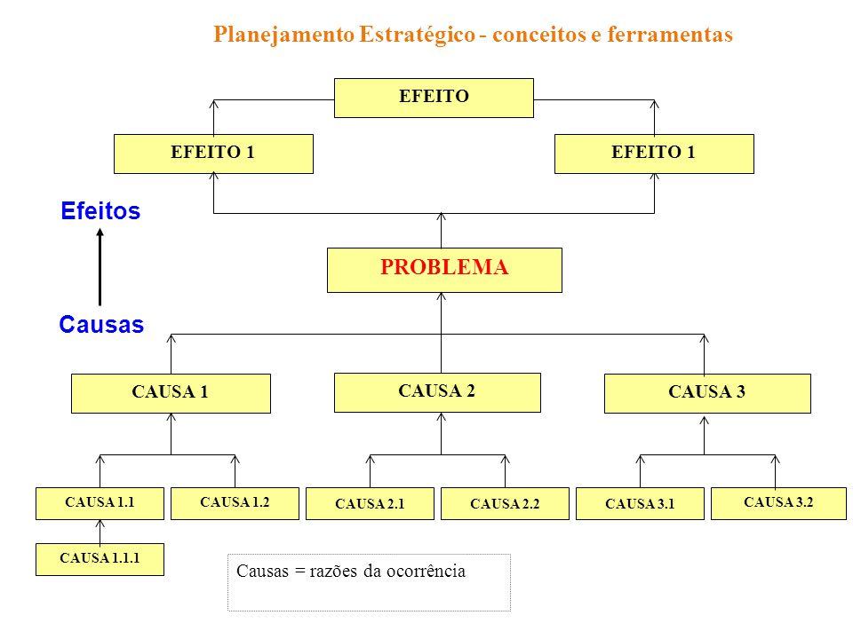Planejamento Estratégico - conceitos e ferramentas