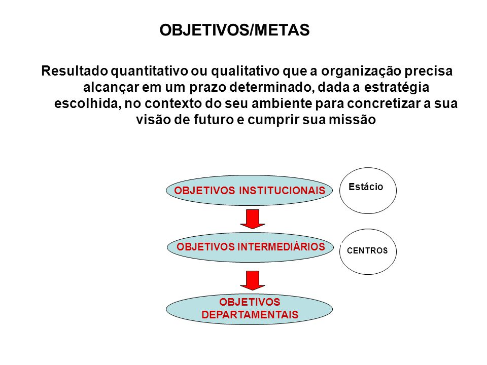 OBJETIVOS/METAS