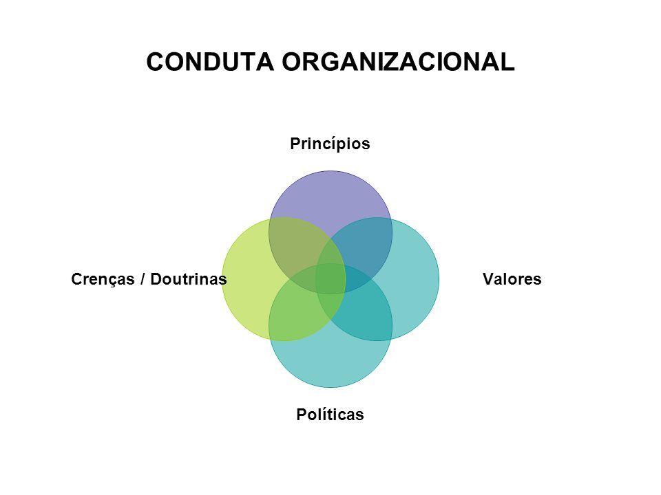 CONDUTA ORGANIZACIONAL