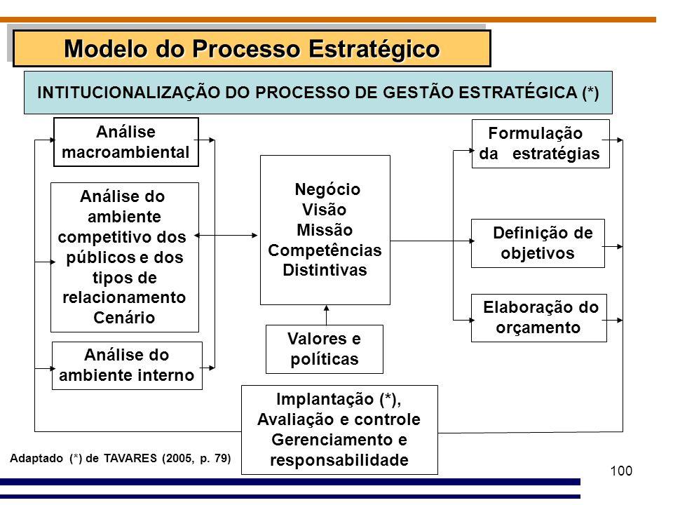 Modelo do Processo Estratégico