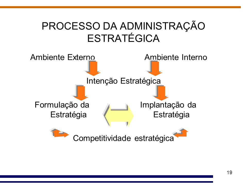 PROCESSO DA ADMINISTRAÇÃO ESTRATÉGICA