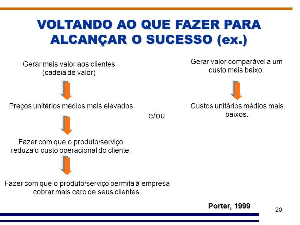 VOLTANDO AO QUE FAZER PARA ALCANÇAR O SUCESSO (ex.)