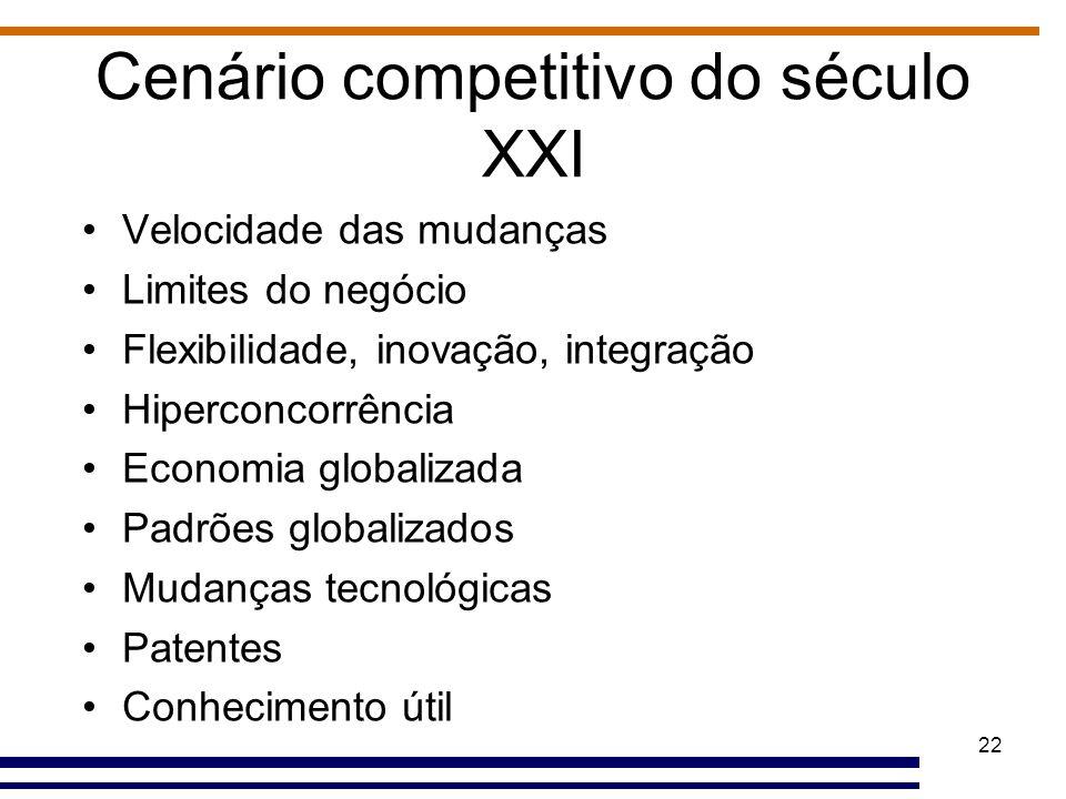 Cenário competitivo do século XXI