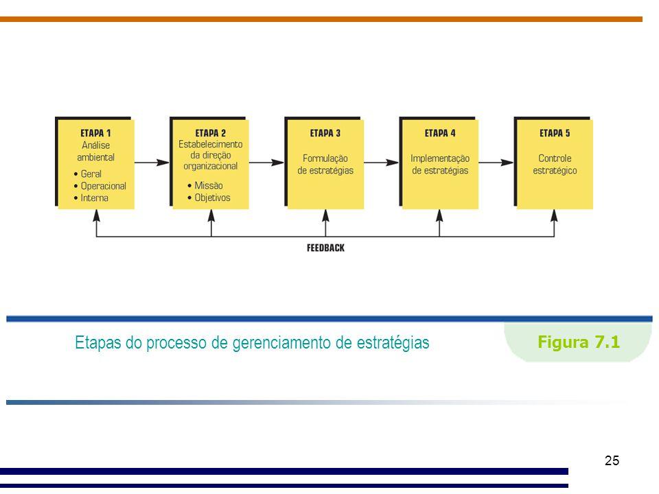 Etapas do processo de gerenciamento de estratégias