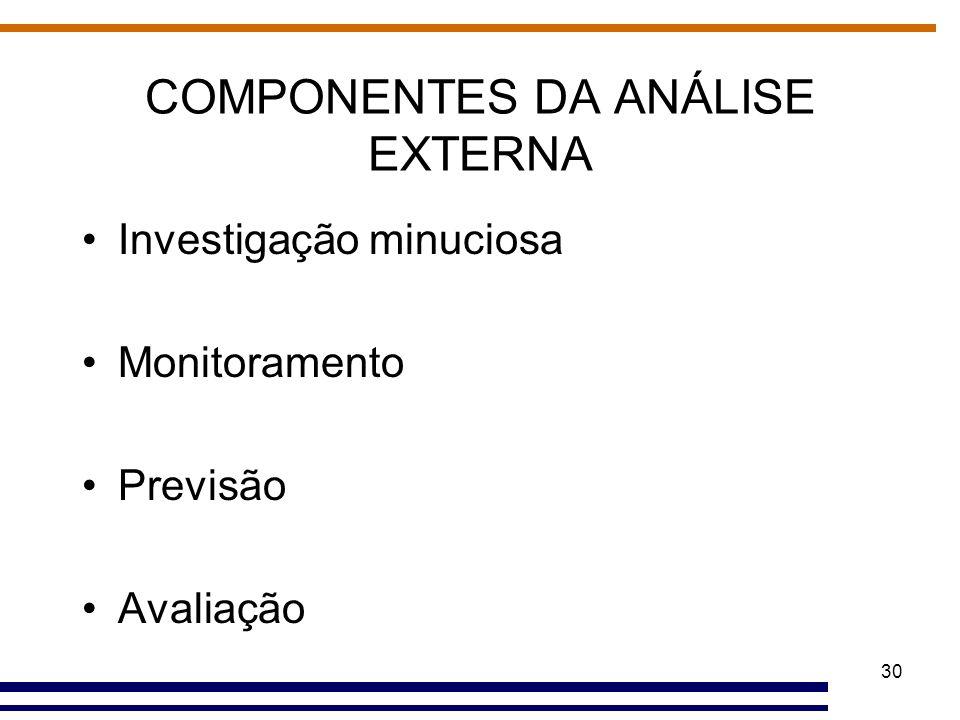 COMPONENTES DA ANÁLISE EXTERNA
