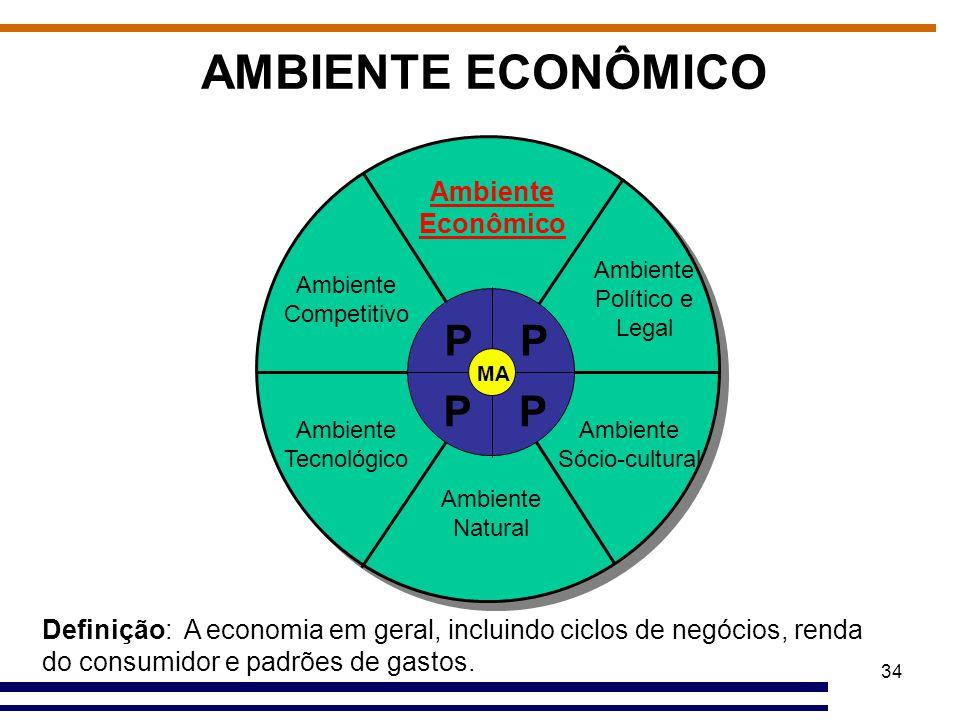 AMBIENTE ECONÔMICO P Ambiente Econômico